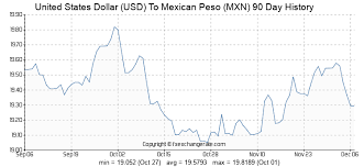 United States Dollar Usd To Mexican Peso Mxn Exchange