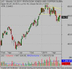 Ideal Copper Etf For Commodity Online Trading Investing