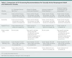 Womens Std Symptoms Chart Sexually Transmitted Infections Recommendations From The