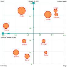 growth share matrix   wikipediagrowth share matrix
