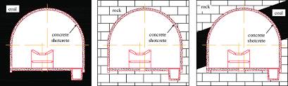 Interaction Types Between Coal Rock And Concrete In An