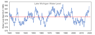 Lake Huron Water Levels Historical Chart Lake Michigan Water Levels At Close To Record High In July