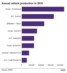 Car Industry Whats Behind Recent Closures Bbc News