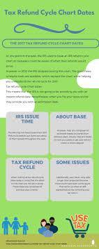 Ameliya Loriel Tax Refund Cycle Chart Dates