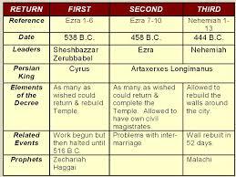 Nehemiah Timeline Chart Ezra And Nehemiah Timeline Ezra And Nehemiah 2019 09 22