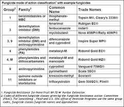 Herbicide Groups Chart Fungicide Spraying By The Numbers Pesticide Environmental
