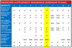 Medicare Supplement Plan J Review Pricing Reviews Star