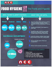 food safety infographics visual ly food hygiene facts and figures infographic