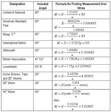 English Thread Pitch Chart The Three Wire Method Of Measuring Pitch Diameter