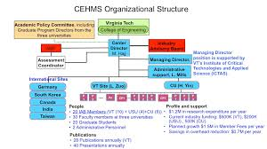 Applied Materials Organization Chart Organizational Structure Center For Energy Harvesting