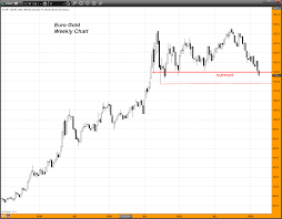 Gold Chart In Euro Gold Price Drops Below 1200 Euro Gold Silver Worlds