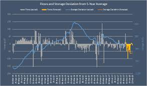 Natural Gas Storage Chart Dec 14 Natural Gas Storage Report Our Expectations And