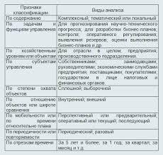 Виды анализа финансово хозяйственной деятельности web konspekt ru Виды анализа финансово хозяйственной деятельности