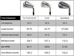 Golf Club Shaft Weight Chart 20 Extraordinary Golf Iron Shaft Comparison Chart