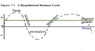 principles of macroeconomics section business cycles principles of macroeconomics section 7 business cycles aggregate demand and aggregate supply