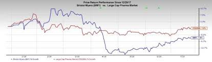 Bmy Stock Quote Cool Is A Beat In Store For BristolMyers BMY In Q48 Earnings July 483