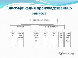Презентация на тему Дипломная работа Актуальность исследования  5 Классификация производственных