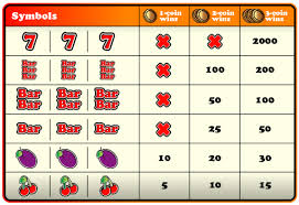 Off The Charts Slot Machine How To Maximize Your Slot Payouts