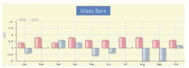Open Flash Chart Plugin Ruby On Rails Sashas Weblog