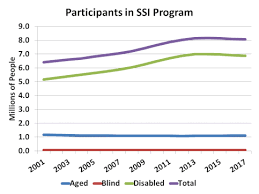 Ssi Income Chart 2017 Ssi Federal Safety Net