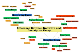 difference between narrative and descriptive essay difference between narrative and descriptive essay a comparison