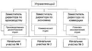 Реферат Анализ ФХД на примере предприятия нефтегазовой отрасли Организационная структура ООО Усинск Нефтепромремонт представлена на рисунке 1 1