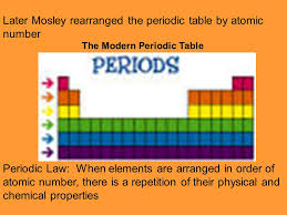 Development of the Periodic Table Mendeleev Constructed the first ...