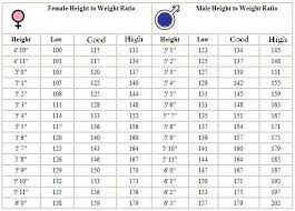The Average Weight And Height Chart Normal Height To Weight Chart 7 Year Old Height Chart