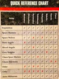Lonely Havocs Warhammer 40k New Psychic Chart And Perils