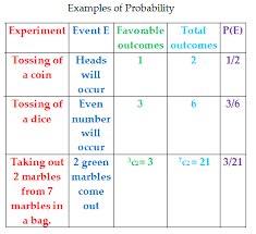 Probability Chart Examples Definition Of Probability