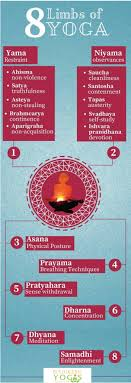8 Limbs Of Yoga Chart Patanjalis Yoga Sutras 8 Limbs Of Yoga