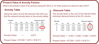 Annuity Factor Chart Double Exit Time Value Of Money Foundations Of Finance