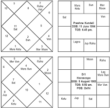 Learn To Read Kundli Chart Vedic Astrology Case Studies Of Predictions Missing Persons