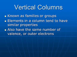 5.2 Reading the Periodic Table. Vertical Columns Known as families ...