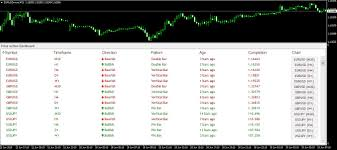 Forex Chart Pattern Indicator Free Download Download Indicator Price Action Dashboard Forex Candlestick