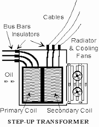 electric power etool substation equipment power transformers how transformer works at Electrical Transformer Diagram