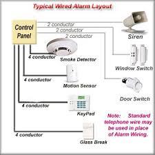 burglar alarm wiring diagram wiring diagram schematics wiring diagrams diy security alarm system professional alarms u
