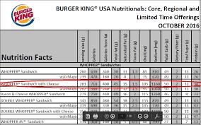 Burger King Protein Chart Kfc Nutrition Chart 2017