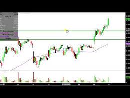 Canopy Growth Corporation Cgc Stock Chart Technical