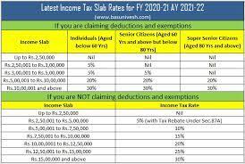 fiscal year 2020 21 ay 2021 22
