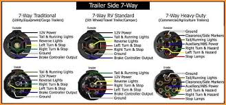 trailer wiring kit 7 pin trailer image wiring diagram trailer wiring kit for jeep liberty wiring diagram schematics on trailer wiring kit 7 pin