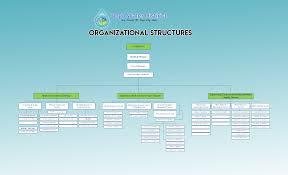 Bogo Chart Organizational Chart Bogo Water District