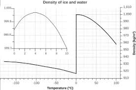 C Sink Chart Is There A Condition Situation Where Ice Will Sink Is This