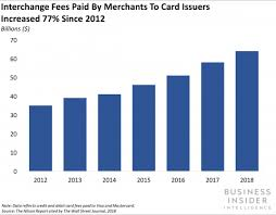 Mastercard Interchange Chart New Chart Us Card Networks Are Going To Raise Interchange
