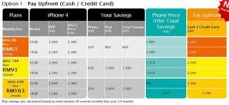 Credit Card Payment Plan Digi Iphone 4 Plans And Pricing Details