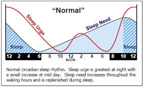 Sleep Chart Toddler Brigham And Womens Sleep Apnea