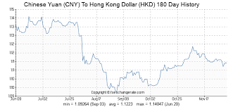 559 Cny Chinese Yuan Cny To Hong Kong Dollar Hkd Currency