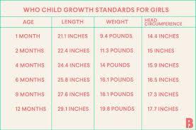 Infant Growth Spurt Chart Www Bedowntowndaytona Com