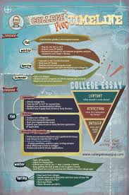 infographic timeline for college application season magoosh  ceg college prep