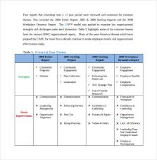 Organizational Assessment Template Classy 44 Organizational Assessment Templates Sample Templates